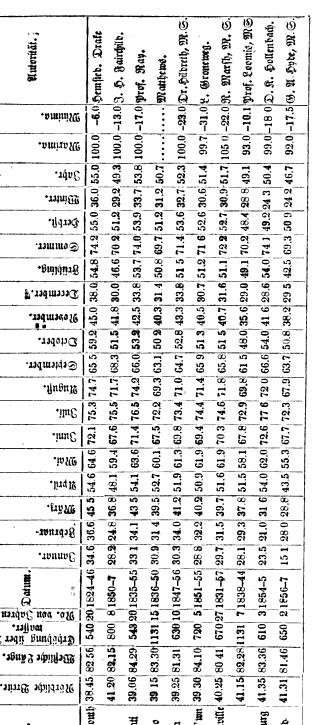 [table][ocr errors][ocr errors][ocr errors][graphic][ocr errors][ocr errors][merged small][ocr errors][ocr errors][graphic]