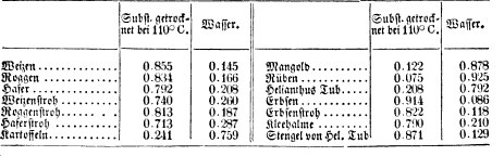 [table][ocr errors][merged small][merged small][ocr errors][ocr errors]